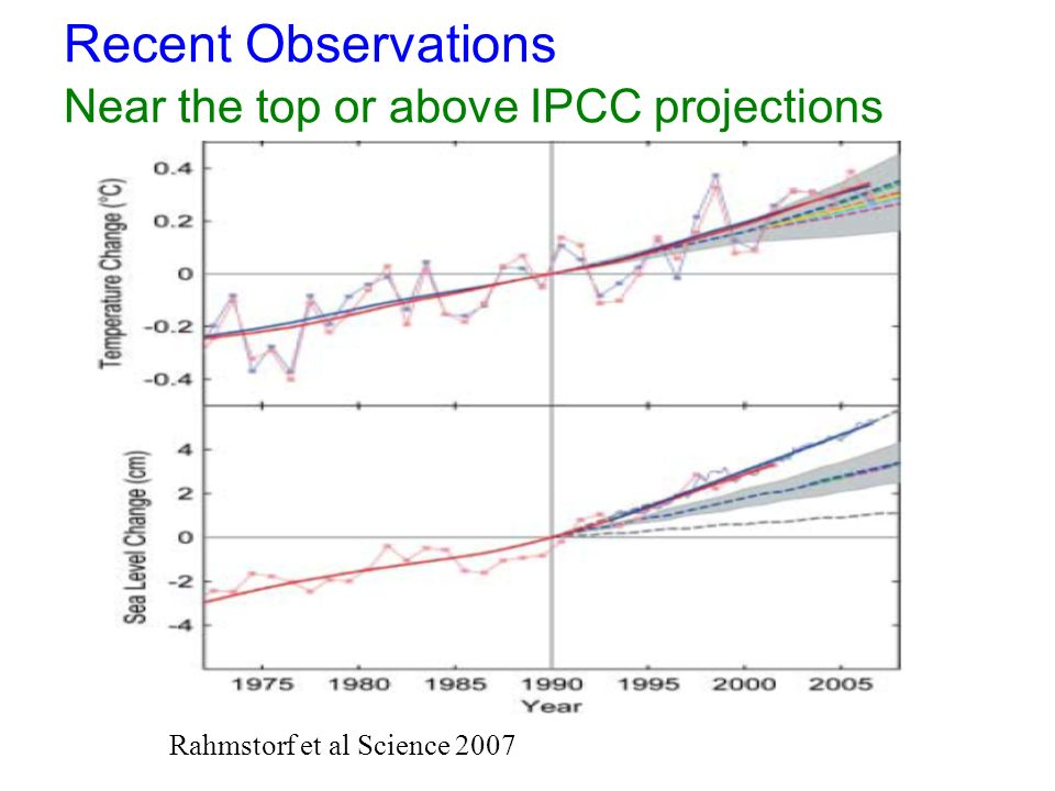 Recent Observations Near the top or above IPCC projections Rahmstorf et al Science 2007