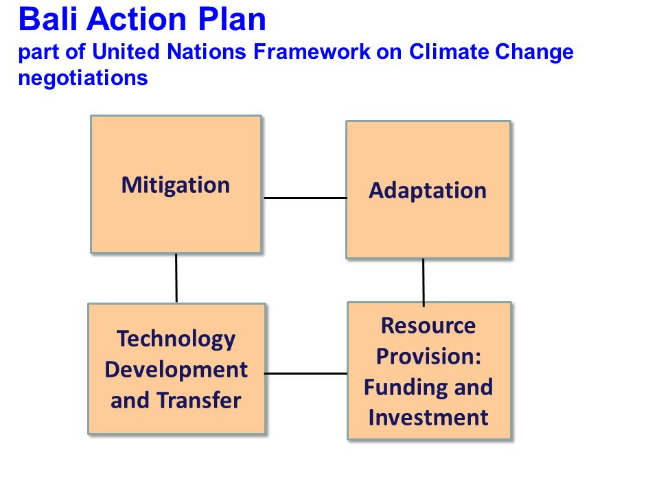 Bali Action Plan part of United Nations Framework on Climate Change negotiations Mitigation Adaptation Technology Development and Transfer Resource Provision: Funding and Investment