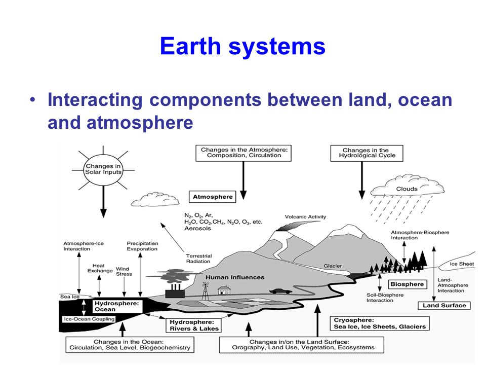 Earth systems Interacting components between land, ocean and atmosphere