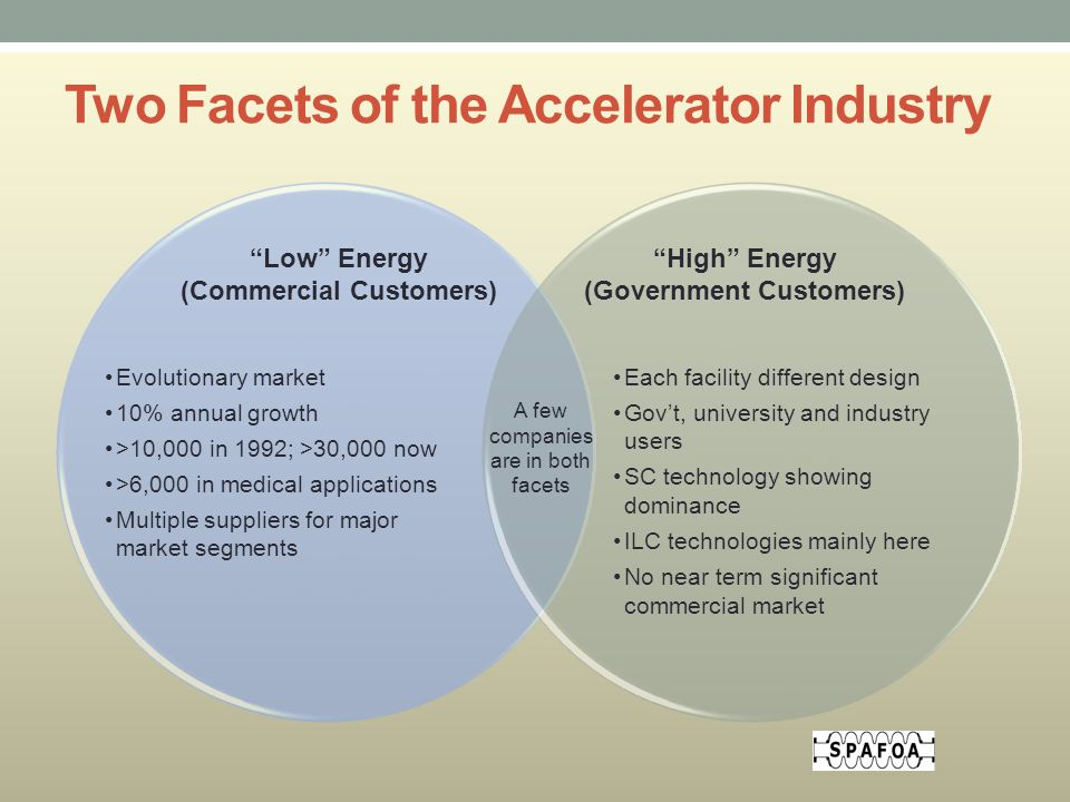 Two Facets of the Accelerator Industry Low Energy (Commercial Customers) Evolutionary market 10% annual growth >10,000 in 1992; >30,000 now >6,000 in medical applications Multiple suppliers for major market segments High Energy (Government Customers) Each facility different design Gov't, university and industry users SC technology showing dominance ILC technologies mainly here No near term significant commercial market A few companies are in both facets
