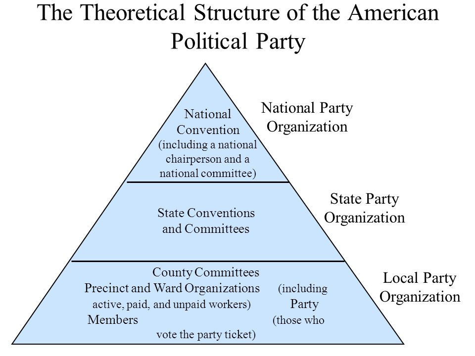 The Theoretical Structure of the American Political Party County Committees Precinct and Ward Organizations (including active, paid, and unpaid workers) Party Members (those who vote the party ticket) State Conventions and Committees National Convention (including a national chairperson and a national committee) National Party Organization State Party Organization Local Party Organization
