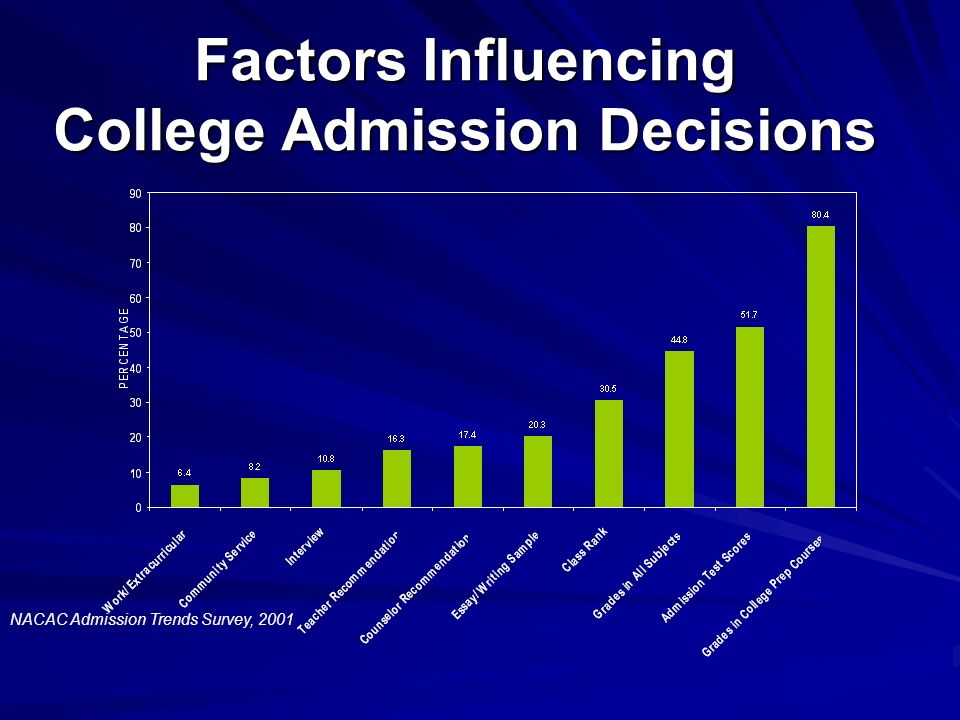 AP Courses for College Admission?