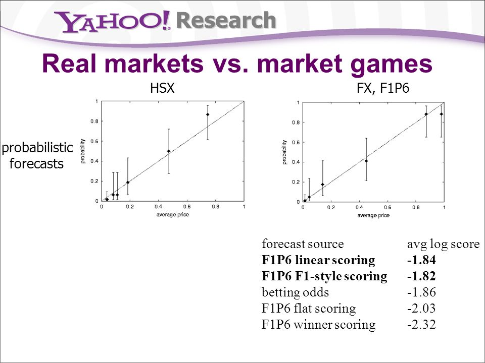 Research Real markets vs.