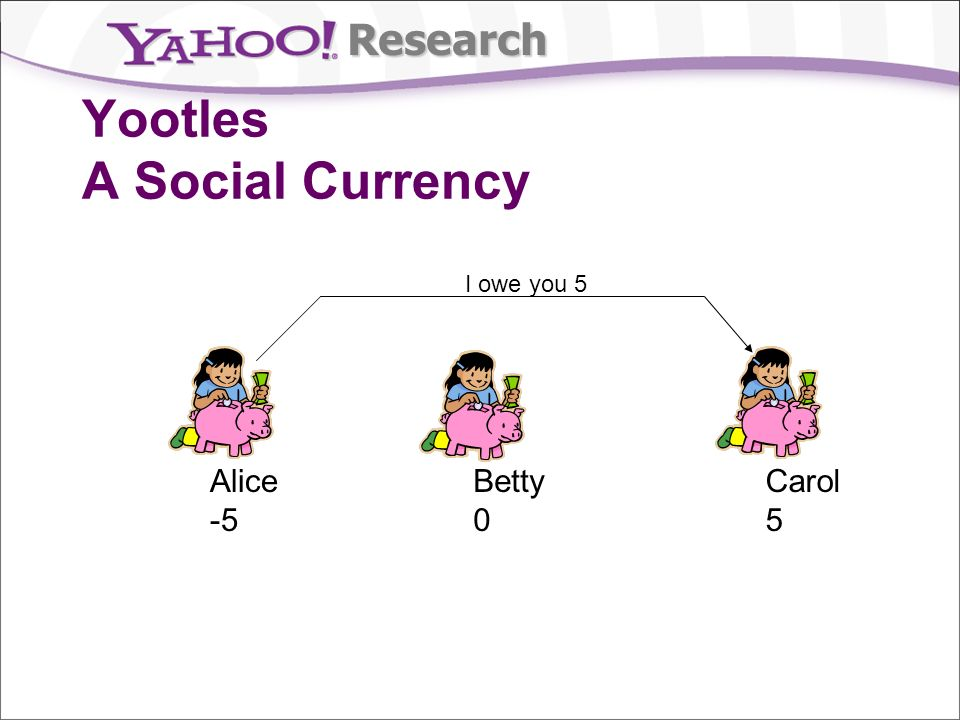 Research Yootles A Social Currency I owe you 5 Alice -5 Betty 0 Carol 5