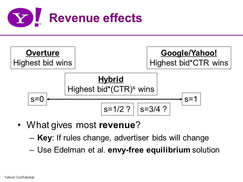 Yahoo. Confidential Revenue effects What gives most revenue.