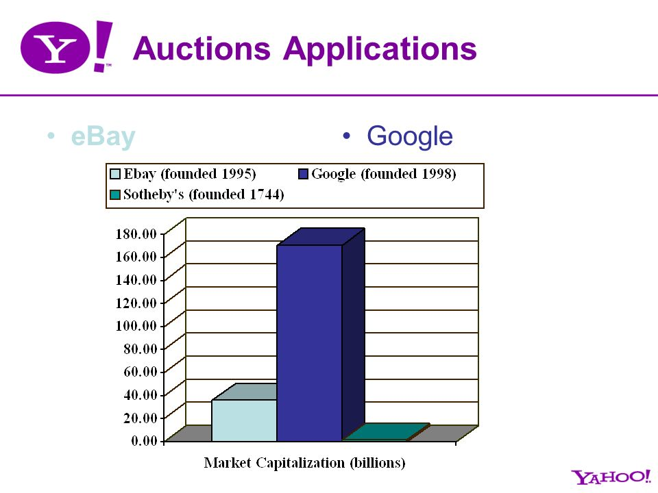 Auctions Applications eBayGoogle