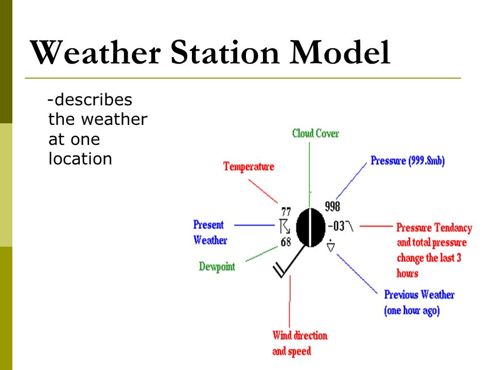 Weather Station Model -describes the weather at one location