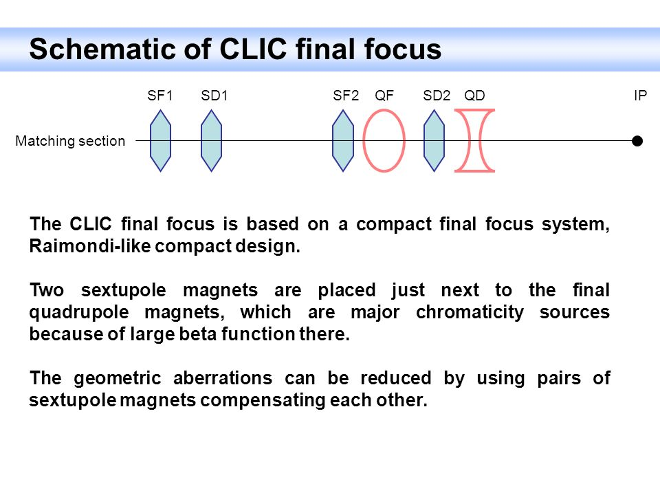 Schematic of CLIC final focus SF1SD1SF2SD2QDQFIP Matching section The CLIC final focus is based on a compact final focus system, Raimondi-like compact design.