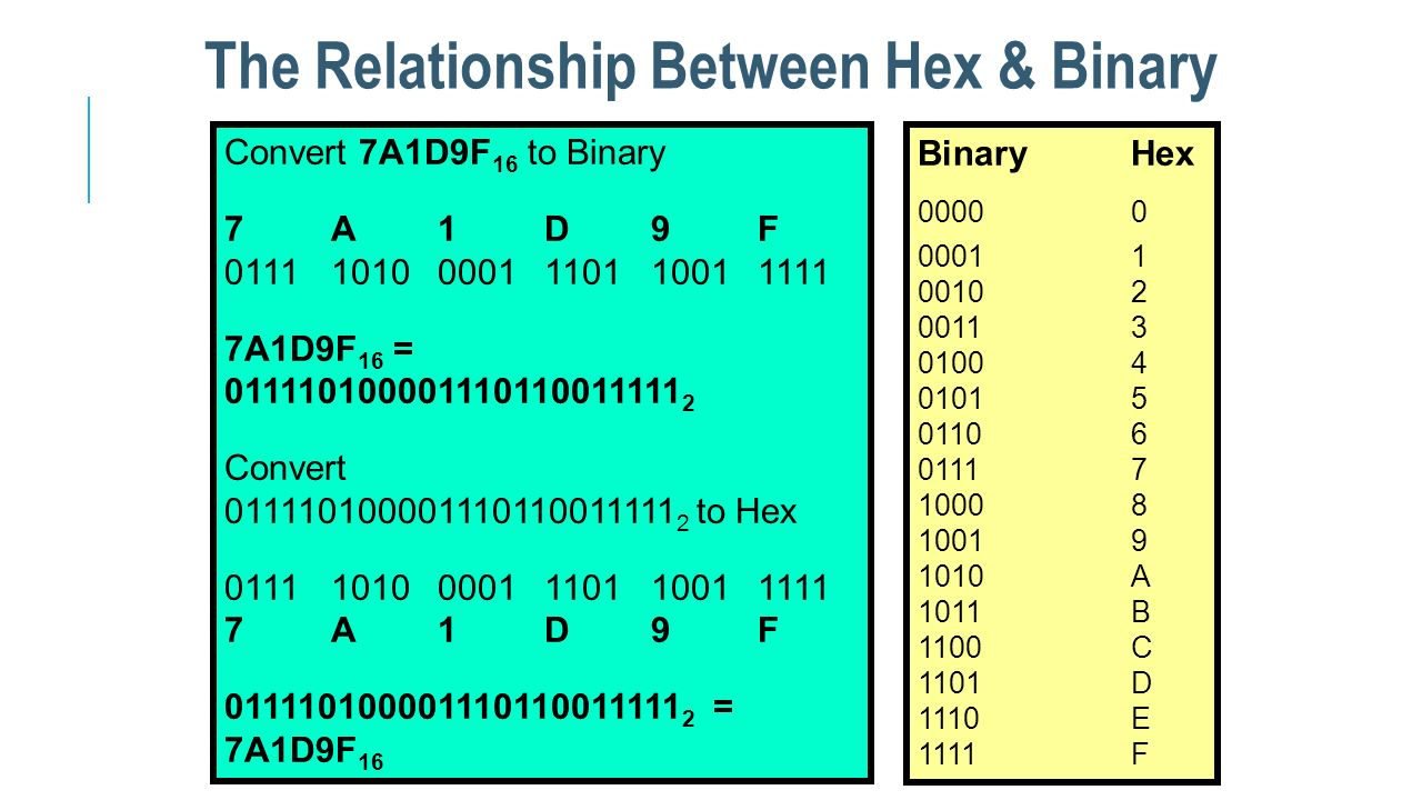 The Relationship Between Hex & Binary Convert 7A1D9F 16 to Binary 7A1D9F 011110100001110110011111 7A1D9F 16 = 011110100001110110011111 2 Convert 01111