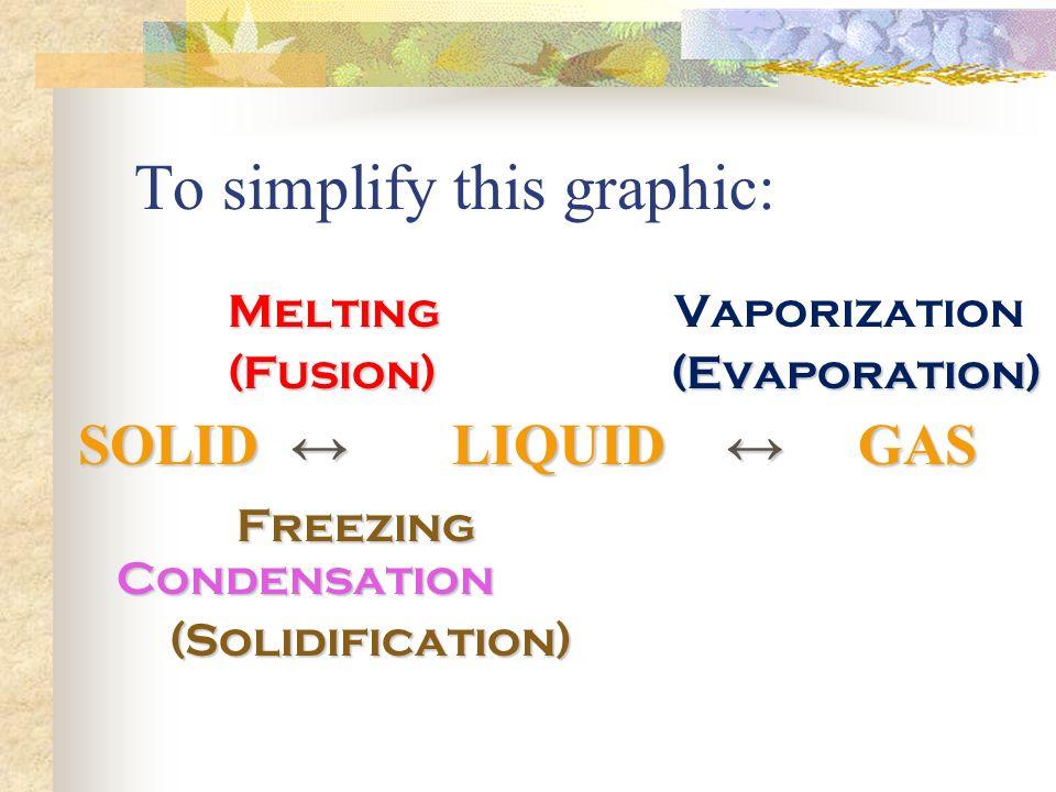 To simplify this graphic: Melting Melting Vaporization (Fusion) (Evaporation) (Fusion) (Evaporation) SOLID ↔ LIQUID ↔ GAS SOLID ↔ LIQUID ↔ GAS Freezing Condensation Freezing Condensation (Solidification) (Solidification)