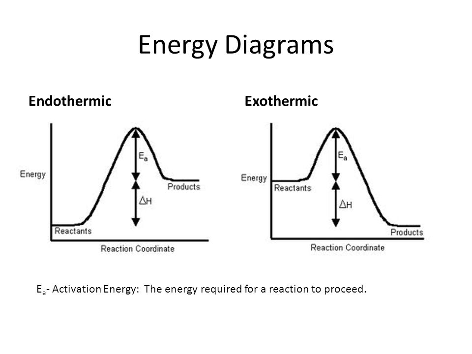 Potential Energy Diagram Freezing Electrical Work Wiring Diagram