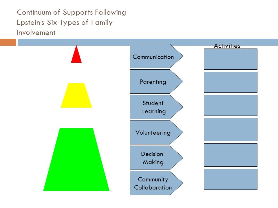 Continuum of Supports Following Epstein's Six Types of Family Involvement Parenting Student Learning Volunteering Decision Making Community Collaboration Communication Activities