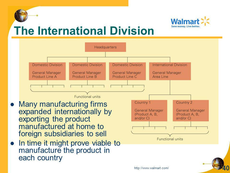 40 The International Division Many manufacturing firms expanded internationally by exporting the product manufactured at home to foreign subsidiaries to sell In time it might prove viable to manufacture the product in each country http://www.walmart.com/