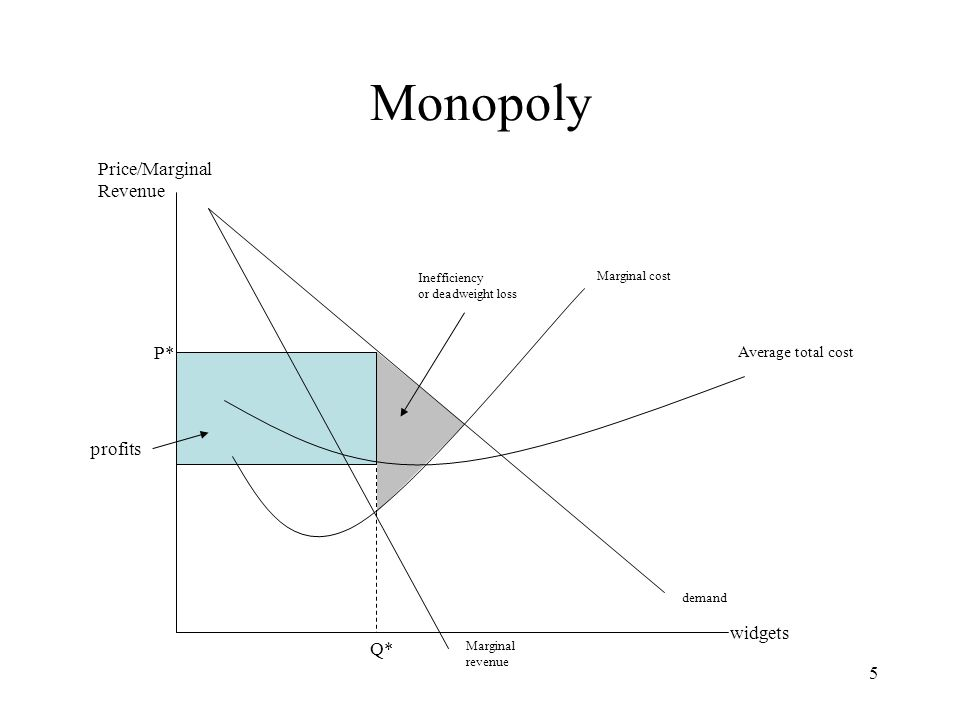 reasons for inefficiency in monopolies The reason for this inefficiency is found with market control the degree of monopoly inefficiency can be illustrated with a comparison to perfect competition.