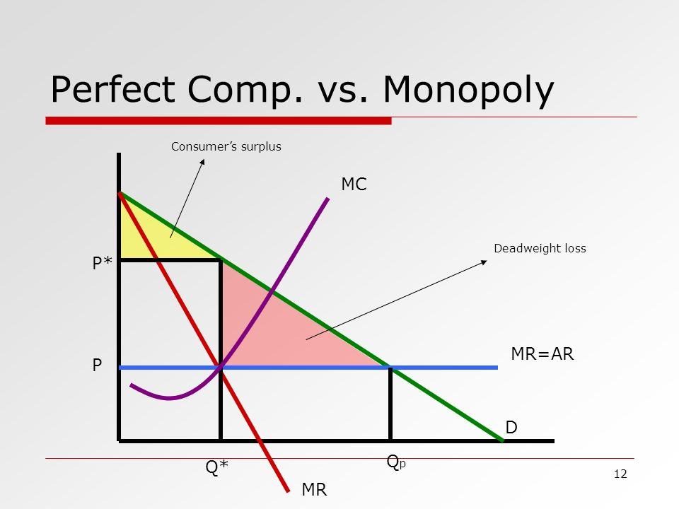 assumptions of monopoly market essay