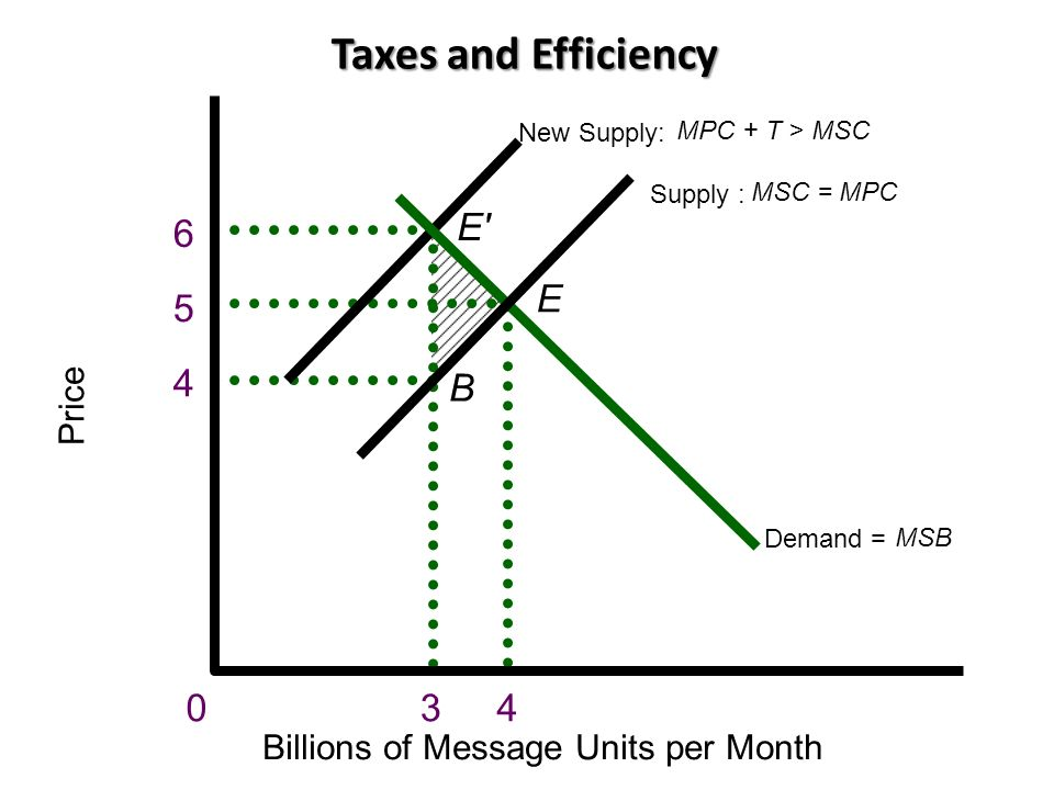 Taxes and Efficiency Price Billions of Message Units per Month 6 5 4 E E B Demand = MSB New Supply: MPC + T > MSC Supply : MSC = MPC 034