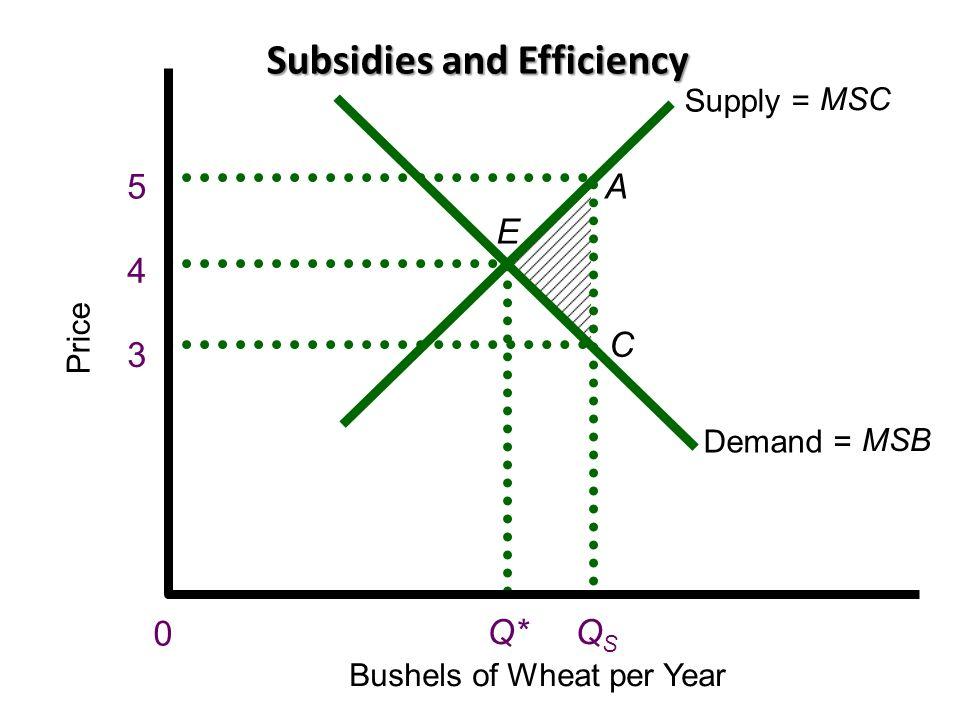 Subsidies and Efficiency Price Bushels of Wheat per Year 0 5 4 3 A E C Demand = MSB Q* Supply = MSC QSQS