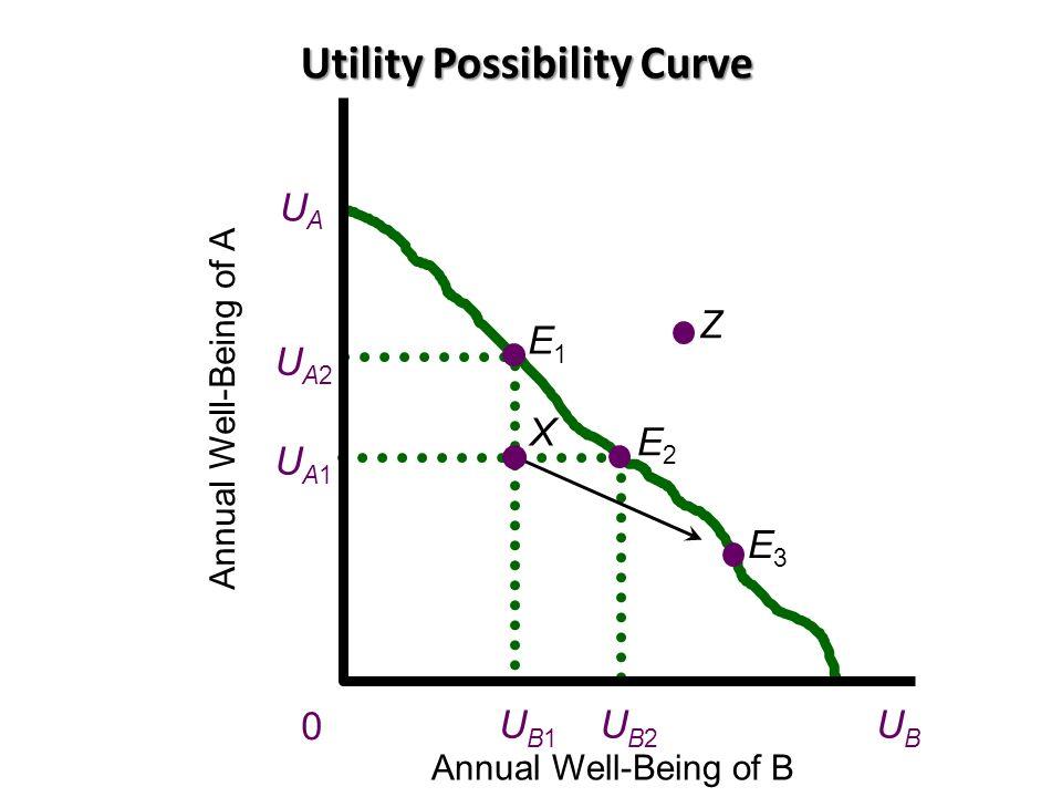 Utility Possibility Curve Annual Well-Being of A 0 UAUA UA2UA2 UA1UA1 Annual Well-Being of B Z X UBUB E1E1 E2E2 E3E3 UB1UB1 UB2UB2