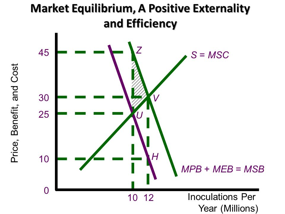 Market Equilibrium, A Positive Externality and Efficiency S = MSC MPB + MEB = MSB H Z U V Price, Benefit, and Cost Inoculations Per Year (Millions) 10 25 30 45 1012 0