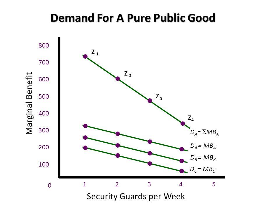 Security Guards per Week Demand For A Pure Public Good Z 1 Z 2 Z 3 Z4Z4 100 200 300 400 500 600 700 800 Marginal Benefit 0 12345 D A = MB A D B = MB B D C = MB C D A =  MB A