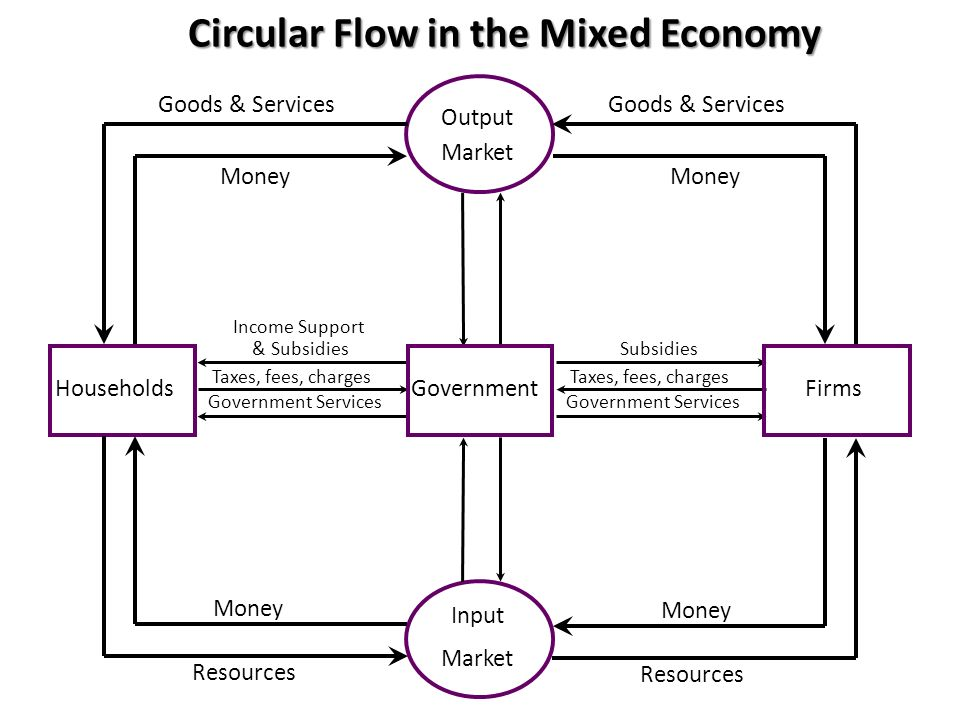 Circular Flow in the Mixed Economy Input Market Output Market GovernmentHouseholdsFirms Subsidies Taxes, fees, charges Government Services Taxes, fees, charges Government Services Income Support & Subsidies Money Resources Money Goods & Services Money Goods & Services Money Resources