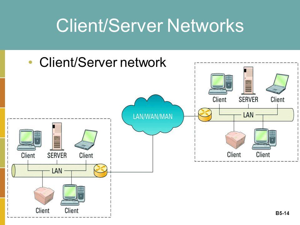 B5-14 Client/Server Networks Client/Server network