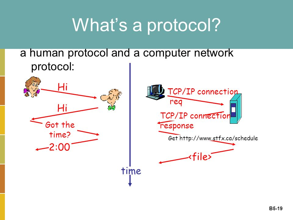 B5-19 What's a protocol. a human protocol and a computer network protocol: Hi Got the time.