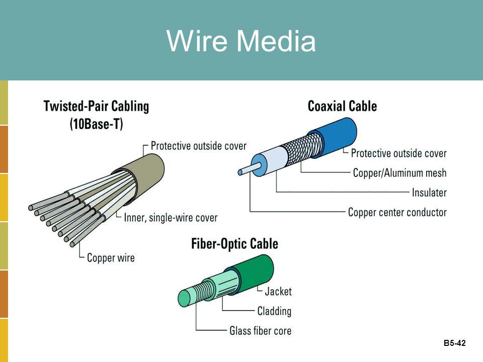 B5-42 Wire Media