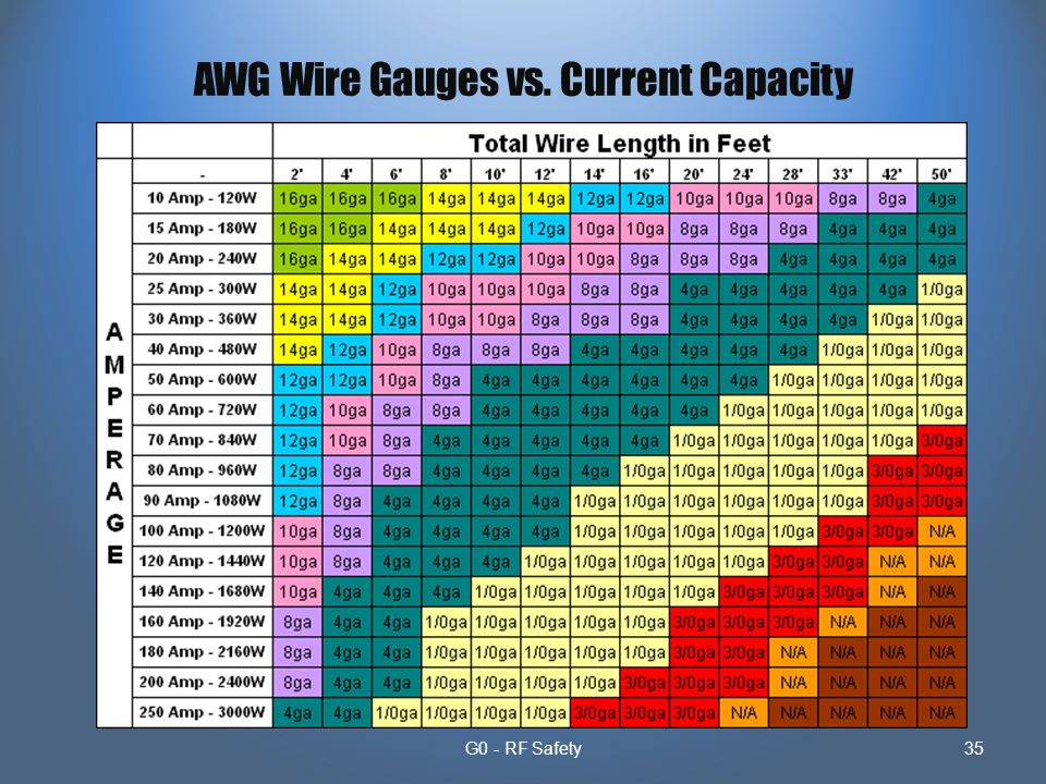 Subelement g10 electrical and rf safety 2 exam questions2 groups 35 g0 rf safety35 awg wire gauges vs current capacity greentooth Image collections
