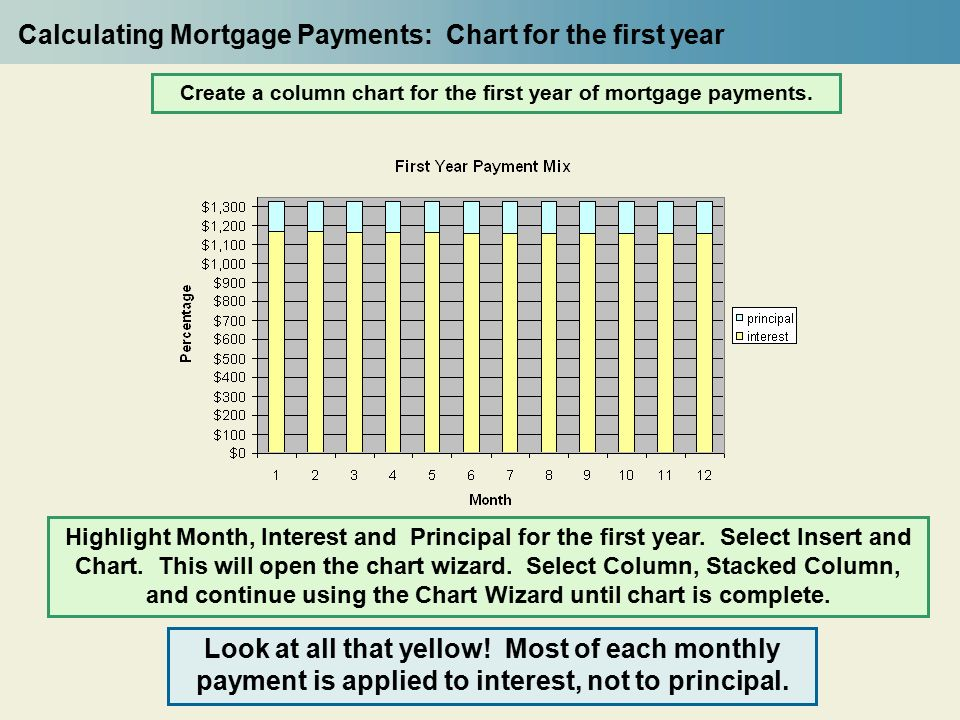 morgage payment chart