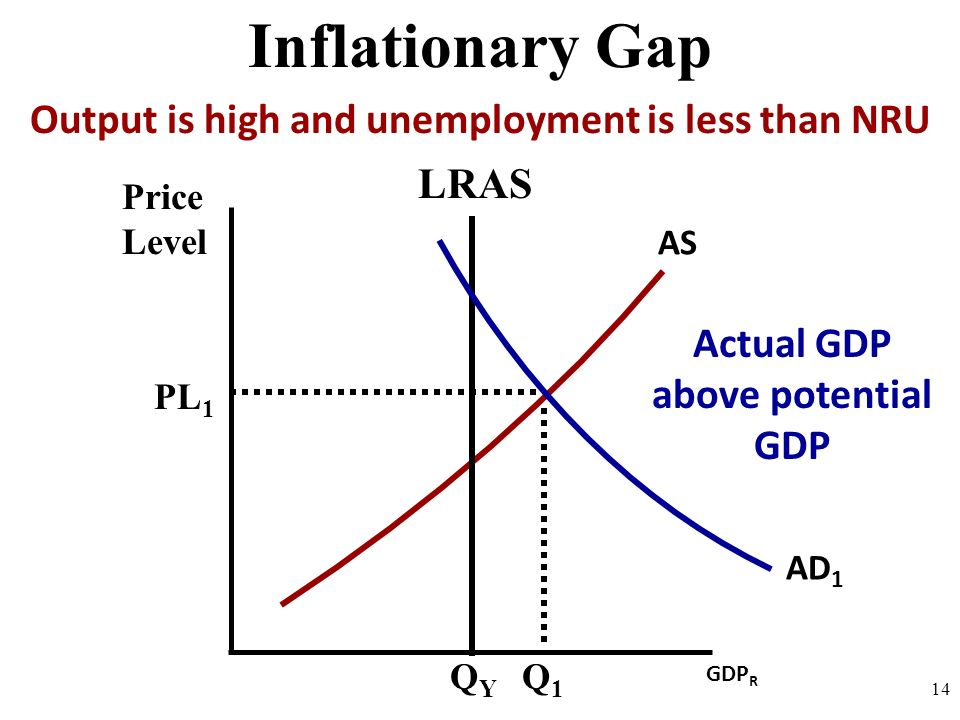 Price Level 14 AS Inflationary Gap GDP R LRAS QYQY AD 1 PL 1 Q1Q1 Output is high and unemployment is less than NRU Actual GDP above potential GDP