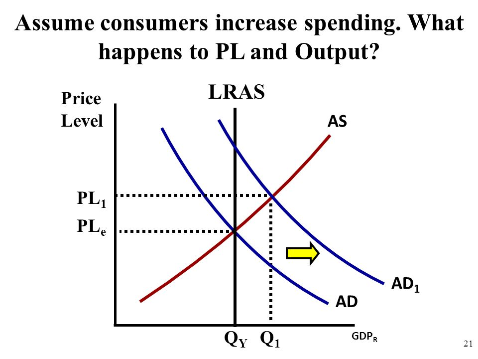 Price Level 21 AD AS Assume consumers increase spending.