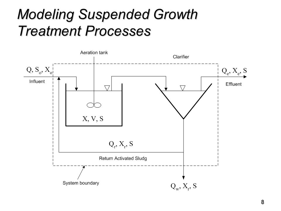 8 Modeling Suspended Growth Treatment Processes