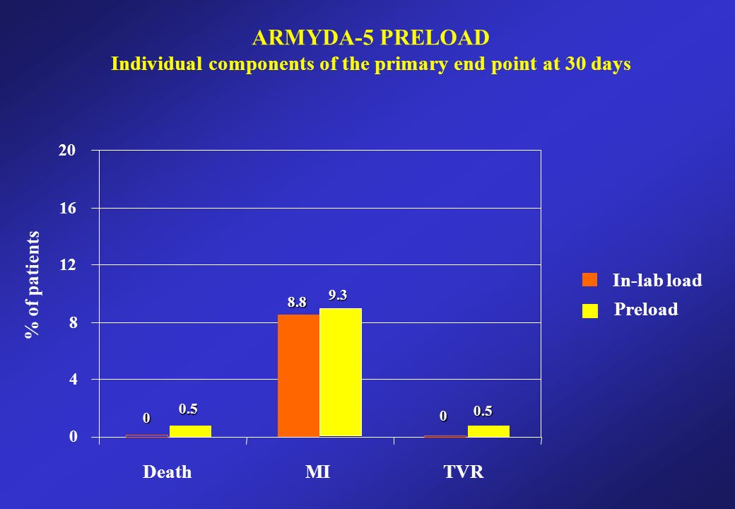 DeathMITVR In-lab load Preload % of patients ARMYDA-5 PRELOAD Individual components of the primary end point at 30 days