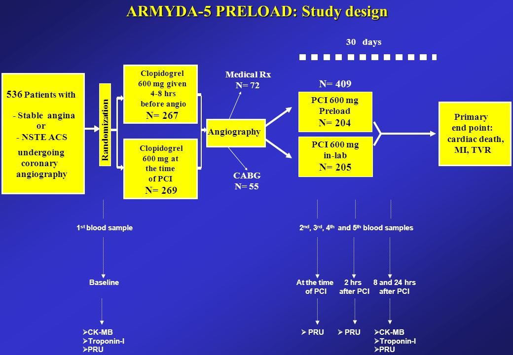 PCI 600 mg Preload N= Patients with - Stable angina or - NSTE ACS undergoing coronary angiography Primary end point: cardiac death, MI, TVR 30 days Angiography Clopidogrel 600 mg given 4-8 hrs before angio N= 267 ARMYDA-5 PRELOAD: Study design Clopidogrel 600 mg at the time of PCI N= 269 PCI 600 mg in-lab N= 205 Medical Rx N= 72 CABG N= 55 N= 409 Randomization  CK-MB  Troponin-I  PRU 1 st blood sample Baseline 2 nd, 3 rd, 4 th and 5 th blood samples At the time of PCI 2 hrs after PCI 8 and 24 hrs after PCI  PRU  CK-MB  Troponin-I  PRU