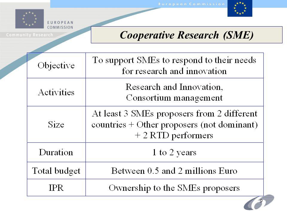 9 Cooperative Research (SME)