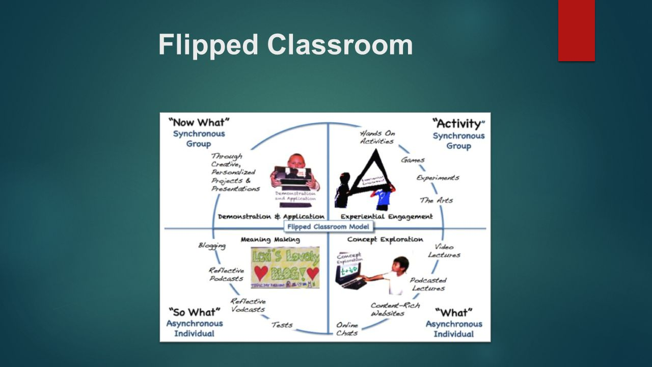 What is Different about A Flipped Classroom?