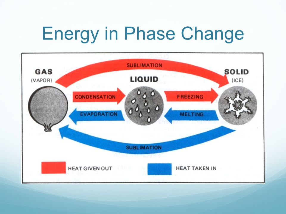Energy in Phase Change