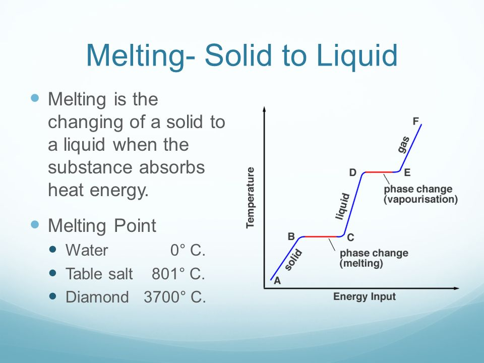 Melting- Solid to Liquid Melting is the changing of a solid to a liquid when the substance absorbs heat energy.
