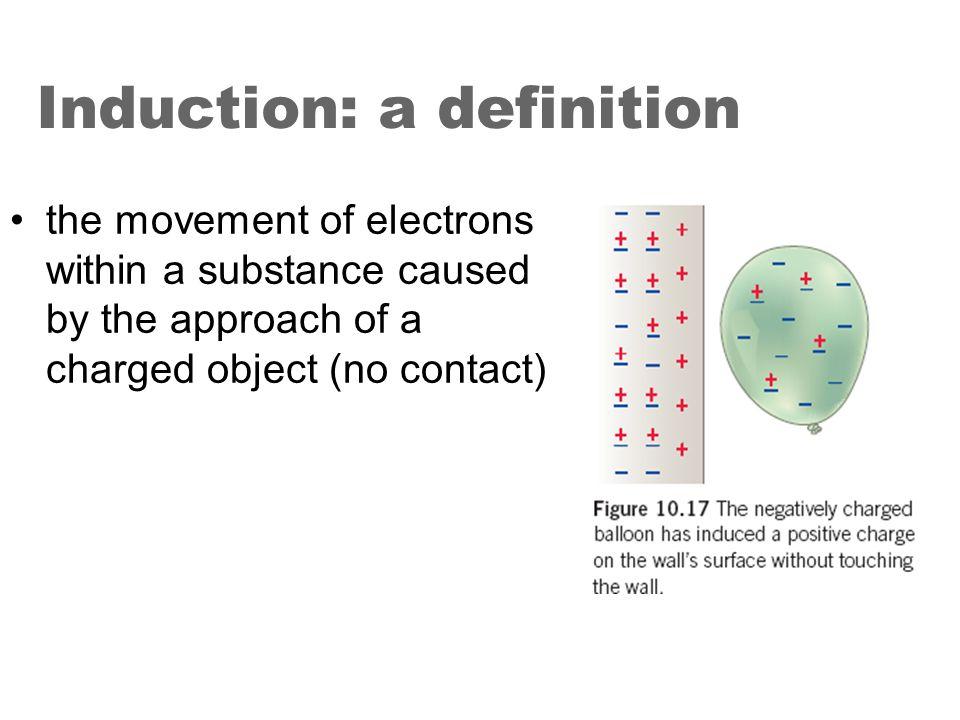 Induction définition