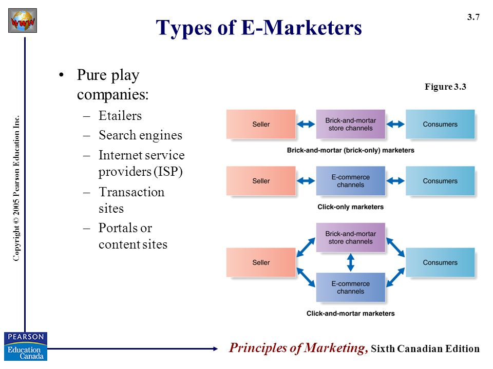 Copyright © 2005 Pearson Education Inc. Principles of Marketing, Sixth Canadian Edition 3.7 Types of E-Marketers Pure play companies: –Etailers –Searc