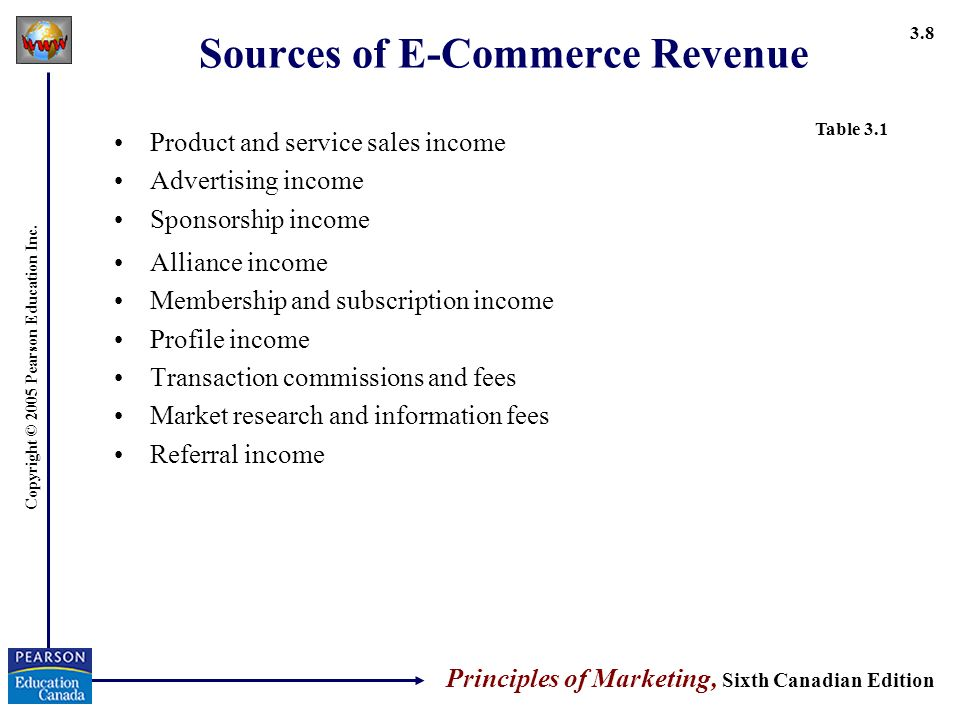 Copyright © 2005 Pearson Education Inc. Principles of Marketing, Sixth Canadian Edition 3.8 Sources of E-Commerce Revenue Product and service sales in