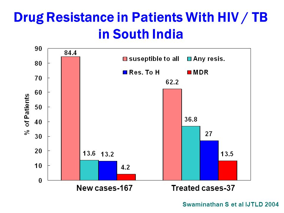 Drug Resistance in Patients With HIV / TB in South India New cases-167Treated cases-37 Swaminathan S et al IJTLD 2004