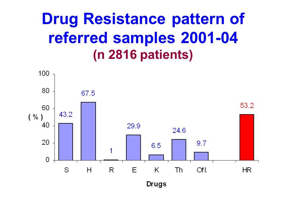Drug Resistance pattern of referred samples 2001-04 (n 2816 patients)