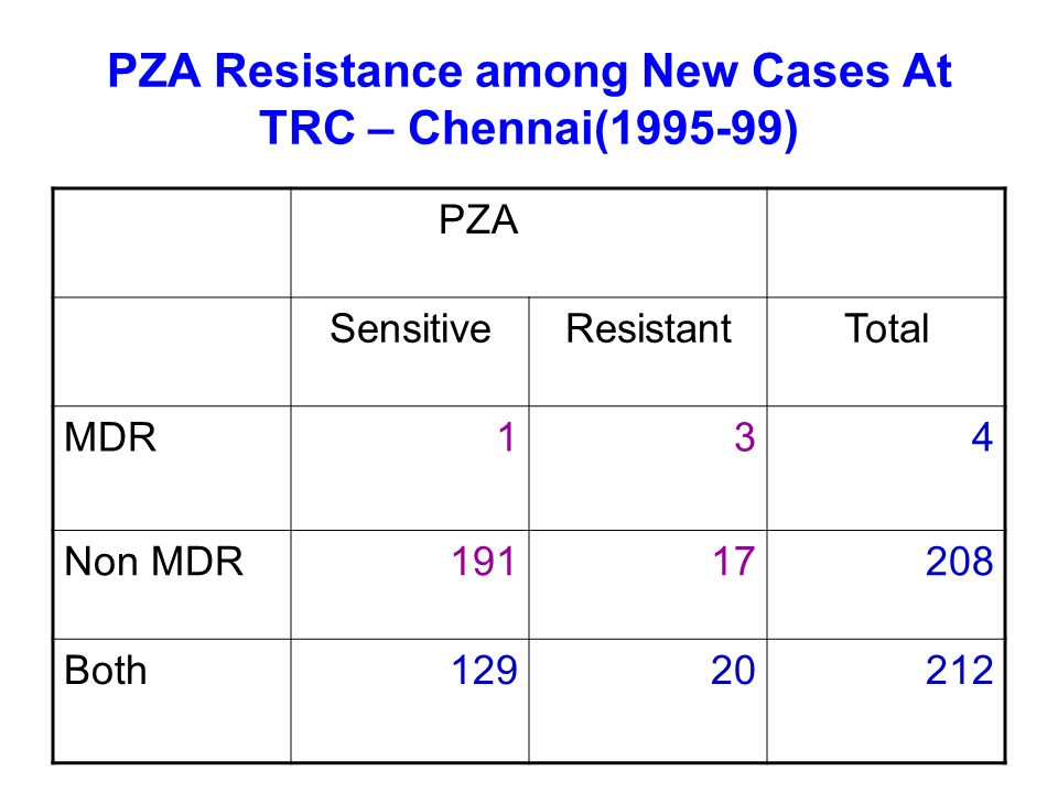PZA Resistance among New Cases At TRC – Chennai(1995-99) PZA SensitiveResistantTotal MDR134 Non MDR19117208 Both12920212