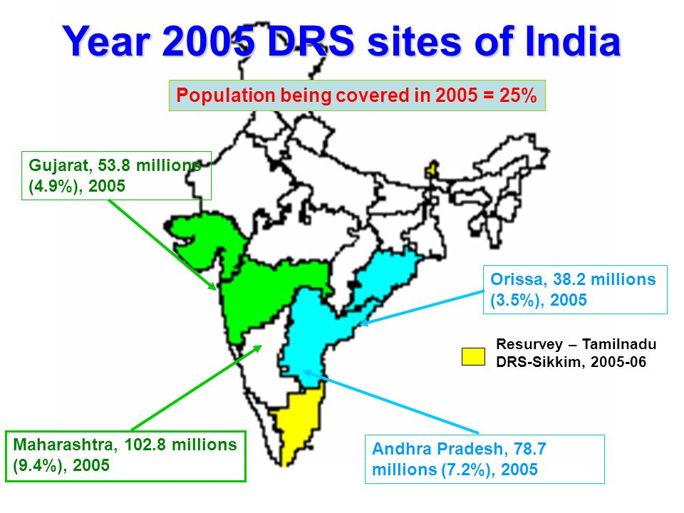 Year 2005 DRS sites of India Maharashtra, 102.8 millions (9.4%), 2005 Gujarat, 53.8 millions (4.9%), 2005 Orissa, 38.2 millions (3.5%), 2005 Andhra Pradesh, 78.7 millions (7.2%), 2005 Population being covered in 2005 = 25% Resurvey – Tamilnadu DRS-Sikkim, 2005-06