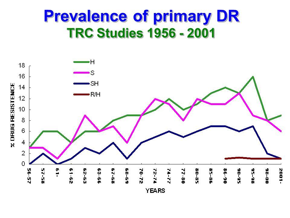 Prevalence of primary DR TRC Studies 1956 - 2001