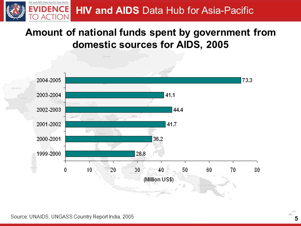 HIV and AIDS Data Hub for Asia-Pacific 5 Amount of national funds spent by government from domestic sources for AIDS, 2005 Source: UNAIDS, UNGASS Country Report India, 2005 5