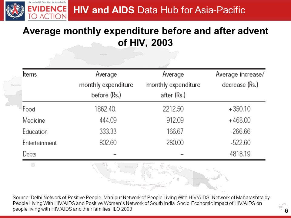 HIV and AIDS Data Hub for Asia-Pacific 6 Average monthly expenditure before and after advent of HIV, 2003 Source: Delhi Network of Positive People, Manipur Network of People Living With HIV/AIDS.