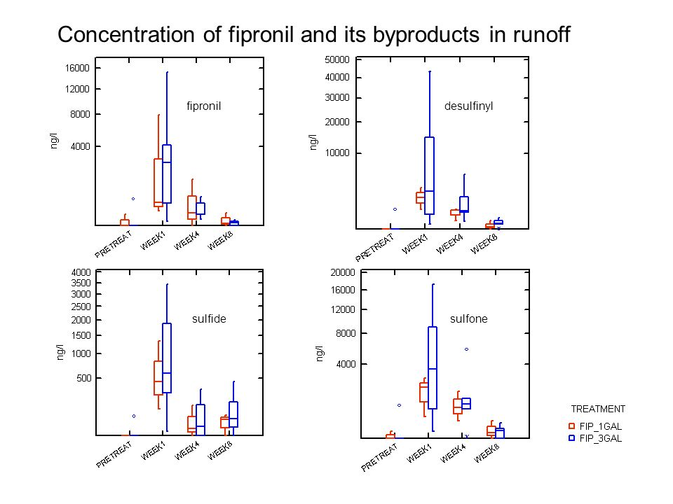 fipronildesulfinyl sulfide Concentration of fipronil and its byproducts in runoff sulfone